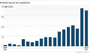 Chart Of Iphone Sales Apple Doubles Profit On Strong Iphone Sales Apr 24 2012