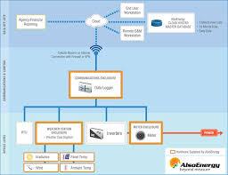 pv device control solar monitoring alsoenergy pv scada system 5