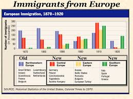 The Rising Tide Of Immigration Lessons Tes Teach