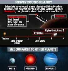 Distance Between Sun And Neptune In Light Years New Lost Planet Orbiting The Nearest Star To Our Solar