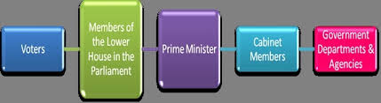 Flow Chart Of Parliament Of India Flow Chart Of Parliamentary Form Of Government In India