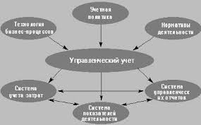 Скачать Информация для принятия управленческого решения курсовая Информация для принятия управленческого решения курсовая подробнее