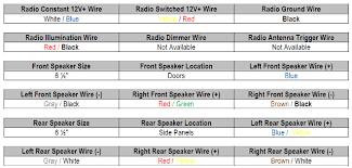 honda crv wiring diagram auto wiring diagram ideas 1997 honda cr v car stereo and wiring diagram radiobuzz48 com on 1997 honda crv wiring