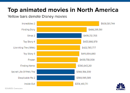 Disney Movie Chart Disney Dominates Animation Category Why Other Studios Cant