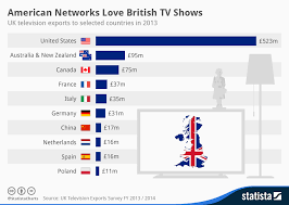 Chart That Shows Chart American Networks Love British Tv Shows Statista