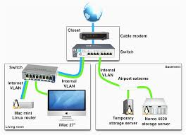 wired network diagram with two router home png striking wiring best home network setup 2015 at Home Wired Network Diagram