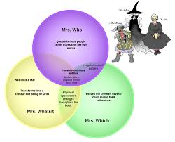 Who Invented The Venn Diagram A History Of The Venn Diagram Lucidchart Blog