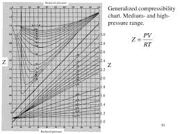 Compressibility Chart For Co2 Non Ideal Fluid Behavior Ppt Video Online Download