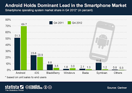 Chart Android Holds Dominant Lead In The Smartphone Market