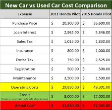Car Price Depreciation Chart The Shocking Cost Of Buying A New Car Vs A Used Car Trees