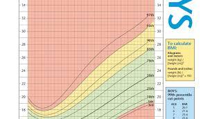 Child Bmi Chart Uk Easybusinessfinance Net