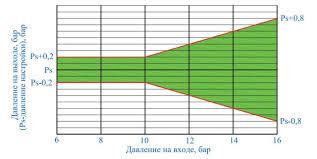 Характерные причины отказов и испытания квартирных  Контрольная зона графика зависимости давления на выходе от входного давления