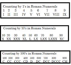 Roman Numerals Chart For Kids Roman Numerals Lesson For Kids Study Com