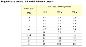 Full Load Amps Chart Abc Technical Information Cut Sheets And Engineering
