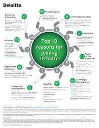 Top 10 Reasons To Join Deloitte Deloitte Us Careers