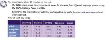 Task 1 Table Ielts Results