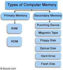 Types Of Memory Chart Computer Memory Types In 2019 Computer Memory Types