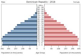 Central America Dominican Republic The World Factbook