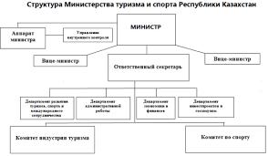 Реферат Государственное регулирование развития туризма в  Государственное регулирование развития туризма в Республике Казахстан