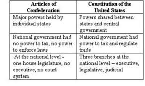 essay strengths and weaknesses of the articles of confederation essay strengths and weaknesses of the articles of confederation