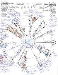 Stars Over Washington Dc Horoscope Election Day 2020