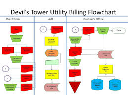 Payment Advice Slip Gorgeous Devil's Tower Summary Sheet Ppt Video Online Download