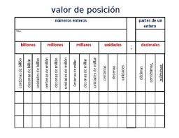Place Value Chart In Spanish Worksheets Teaching Resources