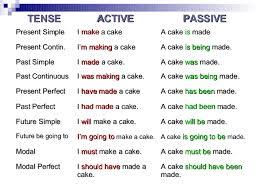 Passive Voice Tense Chart My English Blackboard