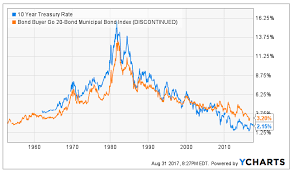 Municipal Bond Yields Chart Knock Knock Some Muni Opportunities Seeking Alpha