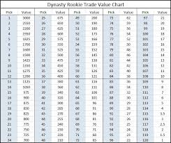 Trade Value Chart Week 6 14 Inquisitive Week 6 Fantasy Football Trade Chart