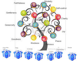 the gifts and fruits of the holy spirit
