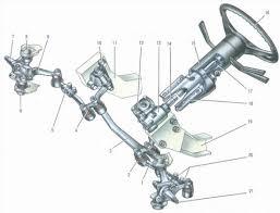 Ваз рулевое управление ремонт видео Все для мото и авто Рулевое управление автомобиля Ваз 2106