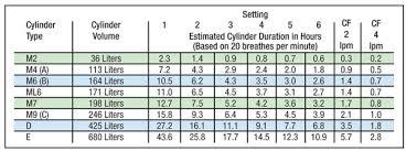 Chad Bonsai Velocity Pneumatic Oxygen Conserver