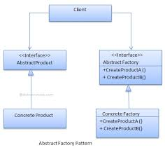 Factory Design Pattern C Mesmerizing Abstract Factory Design Pattern C