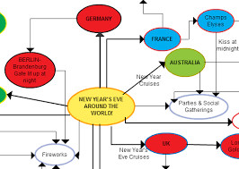 using graphic organizers for writing essays summaries and concept map