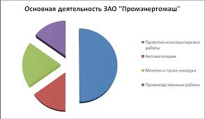 Анализ финансового положения ооо Электромонтаж  Данные по производству различных видов услуг ООО Электромонтаж 110 в 2012 2013 гг представлены на диаграмме на рисунке 2