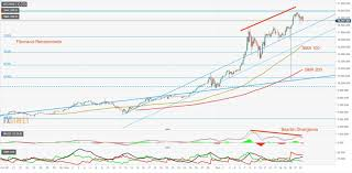 Bitcoin Price Prediction 2017 Chart Best 2018 Bitcoin Price Predictions Btc Usd Projections