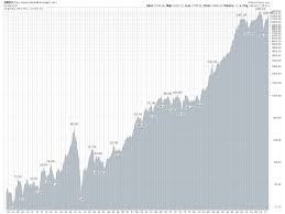 Japan Stock Market Historical Chart Great Investment Strategies Investment Heresy Why Timing
