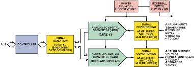 Precision Signal Processing And Data Conversion Ics For Plcs