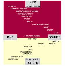 Vine Olive Wine Blog Wine Chart Red White Dry Sweet