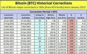 Drill down into any of the transactions and you will see how it is made up of one or more amounts coming in and out. What Factors Could Drive Bitcoin Up Or Down Steemit