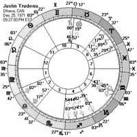 Justin Trudeau Astrology Birth Chart Planet Aspects