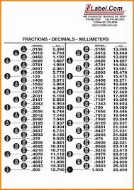 fraction to decimal chart. 7+ decimal to fraction conversion chart