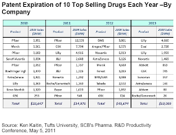 Pharma Patent Cliff Chart Off A Cliff 100 Billion In Revenues Will Disappear From