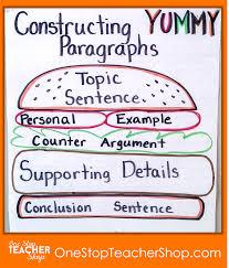 My Not So Pinteresty Anchor Charts One Stop Teacher Shop