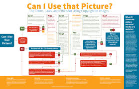 Realtor Flow Chart Can I Use That Photo In My Marketing Real Estate Business