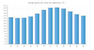 Holden Beach Tide Chart July 2017 Oak Island Nc Water Temperature United States Sea