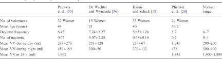 Table 1 From Normal Lower Urinary Tract Assessment In Women