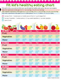 Healthy Eating Chart For Toddlers Kid S Plate The Nutrition