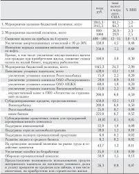 Реферат Бюджетная политика РФ com Банк рефератов  Кроме того в 2008 г из Фонда содействия реформированию ЖКХ было выделено 50 млрд руб на выкуп квартир в домах с высокой степенью готовности